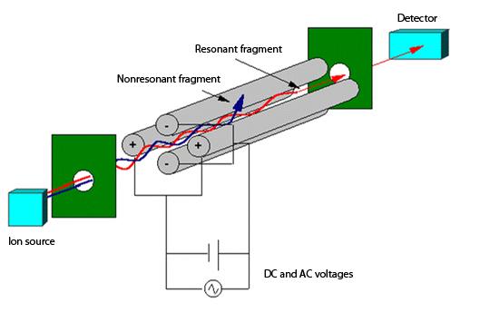 GC/MS-TOF Description - GC/MS-TOF technology - GC/MS-TOF
