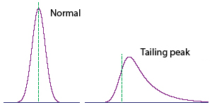 HPLC troubleshooting - Hints and tips - Chromatography